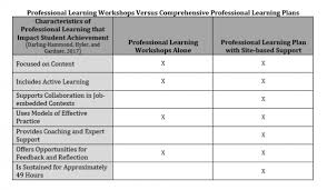 How To Sustain The Momentum Of Professional Learning Edu