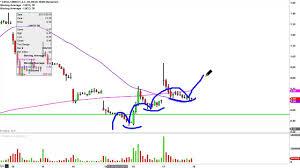 Linn Co Llc Lnco Stock Chart Technical Analysis For 03 17 16