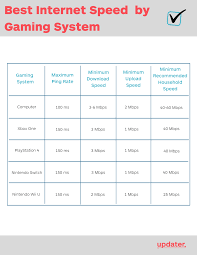 Internet Speed Chart Best Internet Speed For Gaming Your Ultimate Guide Updater