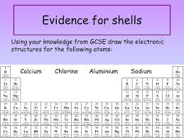 2 evidence for ss using your knowledge from gcse draw the electronic structures for the following atoms calcium chlorine aluminium sodium