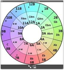 Mixed In Key Camelot Chart Key Format In Rekord Box Dbm Coverted To Camelot Wheel