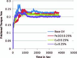 Torque Comparison Chart Comparison Chart For Base Oil Versus 0 25 Fe 3 O 4 Cuo