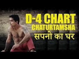Videos Matching D 3 Chart In Astrology Drekkana Chart In