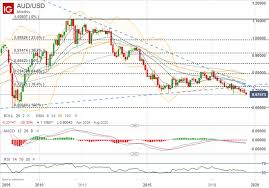 Usd Price Chart Aud Usd Price Outlook Australian Dollar Primed For