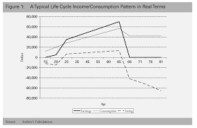 Topic 5 The Constraints On The Pension System Pension