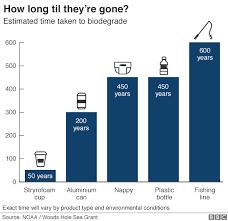 Seven Charts That Explain The Plastic Pollution Problem