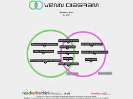 fall of rome empire vs han dynasty venn diagram yash s ap world blog fall of rome empire vs han dynasty venn diagram