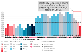 Basal Temp Chart Example Decipher Your Cycle With These Sample Groove Charts