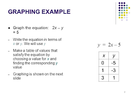 graphing example y 2x 5 1 3 3 5 y x