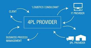 What Is A 3pl 3pl Third Party Logistics Logistics Provider Johnston Logistics Uk
