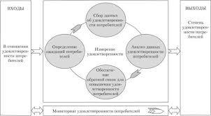 Принципы менеджмента качества Принципы системы менеджмента  Мониторинг и измерение удовлетворенности потребителей