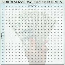 Us Navy Active Duty Pay Chart 19 Interpretive Military Pay Chart O3e