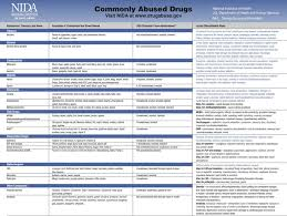 Drug Classification Chart - Template Free Download | Speedy Template