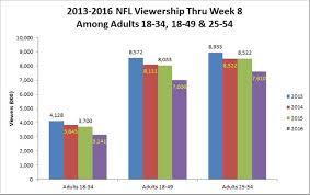 Nfl Tv Ratings Slide Worries Wall Street Steemit