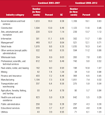 Substance Use And Substance Use Disorder By Industry