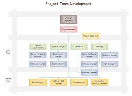 Project Team Structure Chart Project Organization Chart