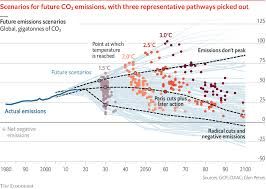 Climate Change Temperature Chart Global Warming 101 The Past Present And Future Of Climate