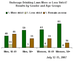 Oppose Legal Americans Drinking 18 To Age Nationwide Most Lowering