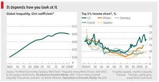 Inequality Chart Inequality Around The World Global Sherpa