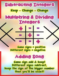 Integers Chart Integer Poster Anchor Chart With Cards For Students Math Journals