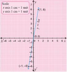 graphing linear equations in two