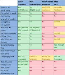 Windows Upgrade Chart Do You Need More Than Windows 7 Home Premium Zdnet