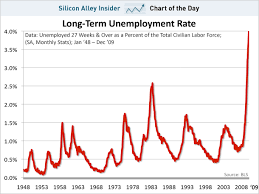 Unemployment Rate Chart Chart Of The Day Workers Are Unemployed So Long Theyre