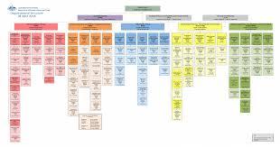 Dfat Org Chart Secretary Frances Adamson Organisational Structure Dfat Gov