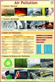 Pollution Chart Images Air Pollution Chart