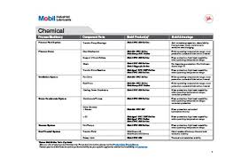 Petrochemical Products Chart Petrochemical Industry Lubricants Mobil