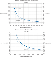 Heliax Cable Loss Chart Distance To Fault Measurements For Cable Antenna Analyzers