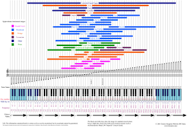Instrument Frequency Chart 66 Hand Picked Music Instrument Frequency Chart