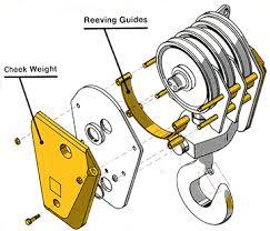 gunnebo johnson corporation acirc johnson j block reeving guides johnson j block reeving guides