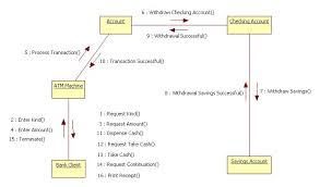 uml diagrams for atm machine   programs and notes for mcacollaboration diagram for atm  drawal