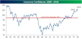 Consumer Confidence Hits A 17 Year High Seeking Alpha