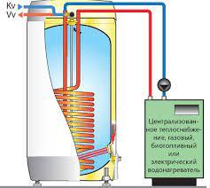 Dolaylı ısıtma kazanı (66 fotoğraf): nedir, ısıtıcının çalışması prensibi,  200 litre Protherm ürünü