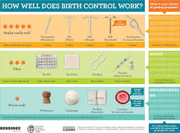 Types Of Contraception Chart Preventing Pregnancy Book Of Choices
