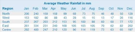 Tenerife Weather Chart The Weather In Mauritius Could Spoil Your Holiday Here Is Why