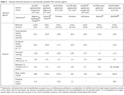 Gadolinium Dose Chart Complications From The Use Of Intravenous Gadolinium Based