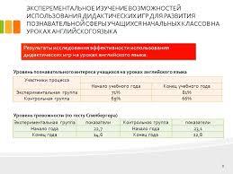 Дипломная презентация по педагогике Информационные технологии в  jpg Нажмите для увеличения slide2 3