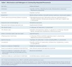 Antibiotic Selection Chart Community Acquired Pneumonia In Adults Diagnosis And