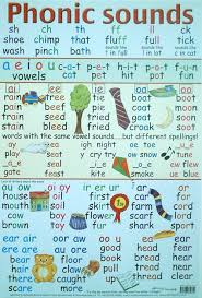The symbol from the international phonetic alphabet (ipa), as used in phonetic transcriptions in modern dictionaries for english learners to understand how sounds are grouped into phonemes, read the article on phonemic transcription.) so this page actually lists phonemes (groups of sounds). Phonics Educational Poster Part Of Our Early Learning Range Learning Poster English Phonics Phonics Sounds