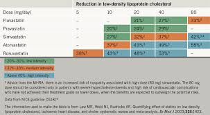 45 Abundant Statin Comparison Chart Pharmacist Letter