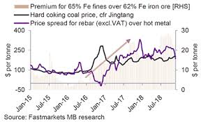 Higher Grade Iron Ore Prices Pioneered The Downtrend In The