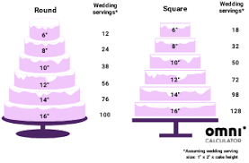 Cake Chart Party Servings Cake Serving Calculator Find Out How Much To Order Or Bake