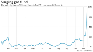 How A 200 Surge In A Triple Leveraged Natural Gas Etn Can