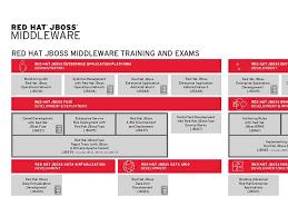 Red Hat Organization Chart Training Student Center