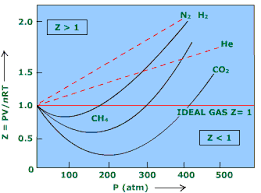 compressibility of gases. plot of compressibility factor as a function p gases