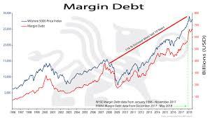 Debt Chart Margin Debt Bullionbuzz Chart Of The Week Bmg