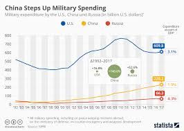 Defense Budget Chart Chart Chinas Increased Military Spending That Trump